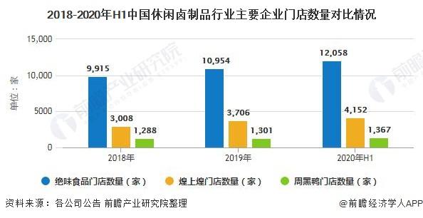 2018-2020年H1中国休闲卤制品行业主要企业门店数量对比情况