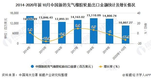2014-2020年前10月中国新的充气橡胶轮胎出口金额统计及增长情况