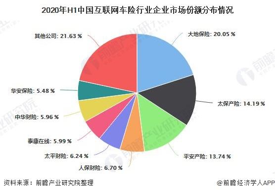 2020年H1中国互联网车险行业企业市场份额分布情况