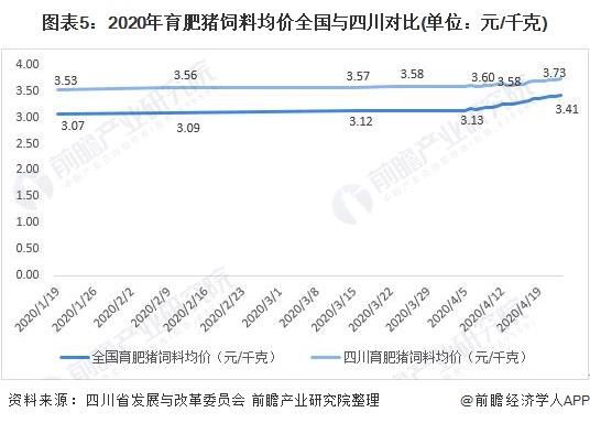 图表5:2020年育肥猪饲料均价全国与四川对比(单位:元/千克)