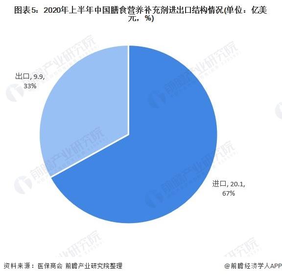 图表5:2020年上半年中国膳食营养补充剂进出口结构情况(单位:亿美元,%)