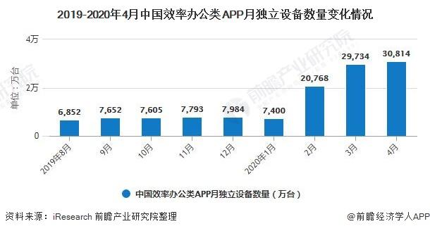 2019-2020年4月中国效率办公类APP月独立设备数量变化情况