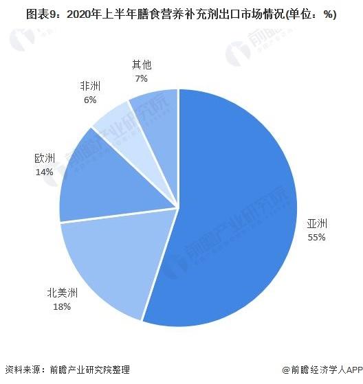 图表9:2020年上半年膳食营养补充剂出口市场情况(单位:%)