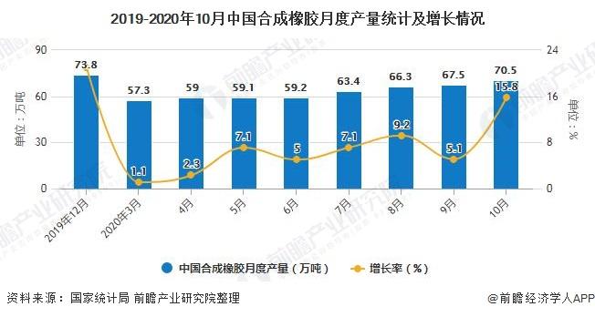 2019-2020年10月中国合成橡胶月度产量统计及增长情况