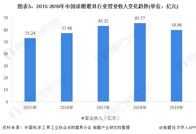 图表5:2015-2019年中国涂附磨具行业营业收入变化趋势(单位:亿元)