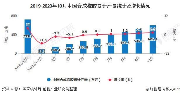 2019-2020年10月中国合成橡胶累计产量统计及增长情况