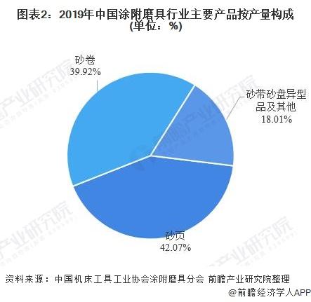 图表2:2019年中国涂附磨具行业主要产品按产量构成(单位:%)