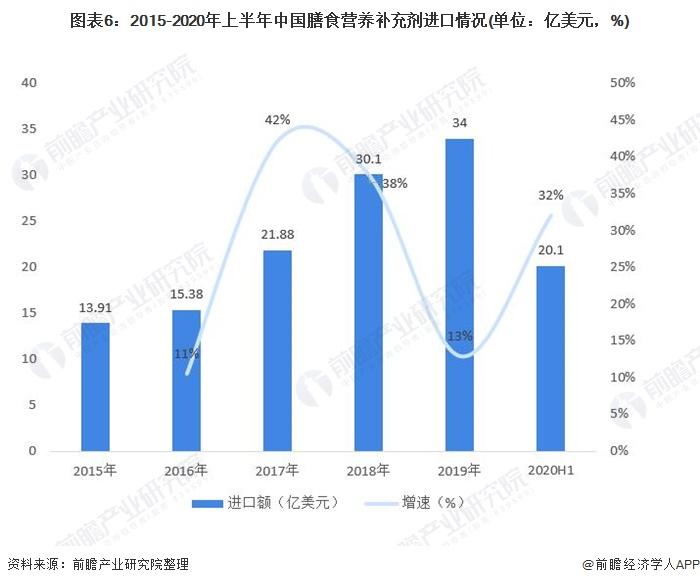 图表6:2015-2020年上半年中国膳食营养补充剂进口情况(单位:亿美元,%)