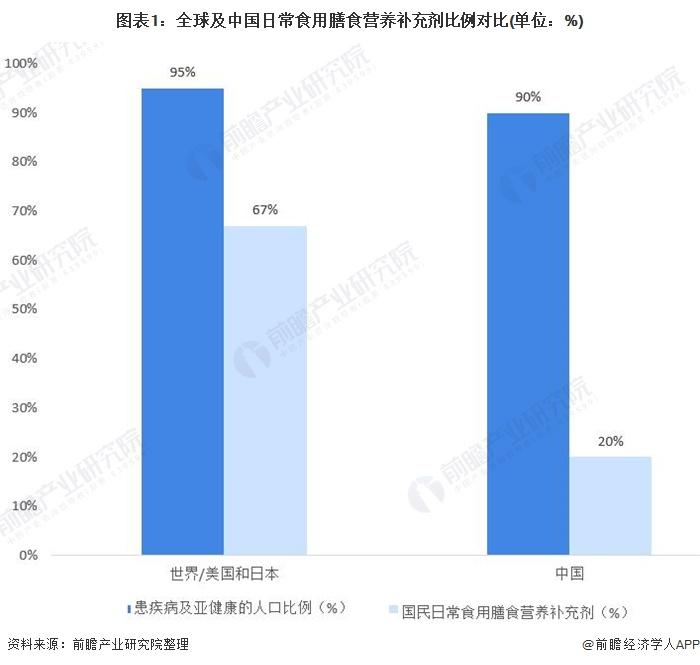 图表1:全球及中国日常食用膳食营养补充剂比例对比(单位:%)