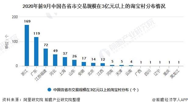2020年前9月中国各省市交易规模在3亿元以上的淘宝村分布情况