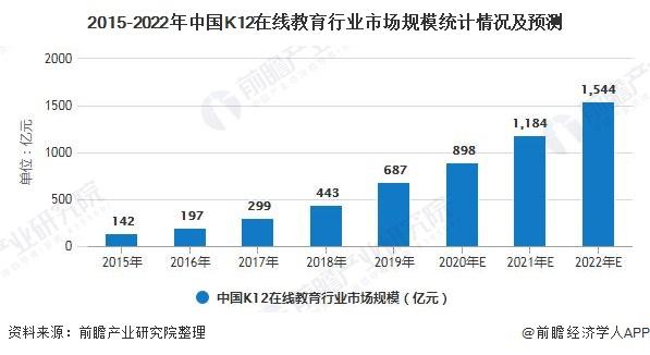 2015-2022年中国K12在线教育行业市场规模统计情况及预测