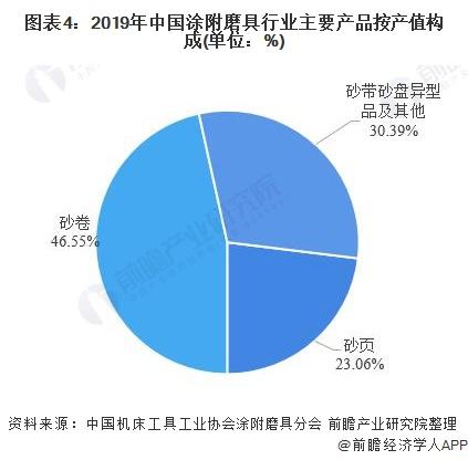 图表4:2019年中国涂附磨具行业主要产品按产值构成(单位:%)