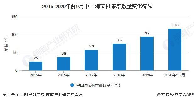 2015-2020年前9月中国淘宝村集群数量变化情况