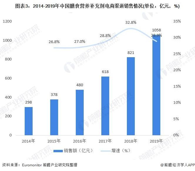 图表3:2014-2019年中国膳食营养补充剂电商渠道销售情况(单位:亿元,%)