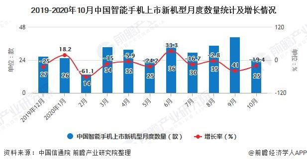 2019-2020年10月中国智能手机上市新机型月度数量统计及增长情况