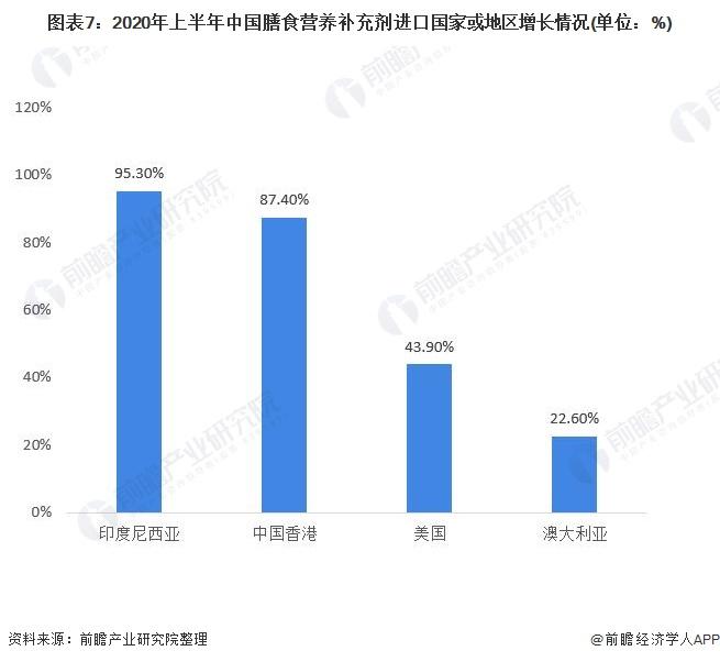 图表7:2020年上半年中国膳食营养补充剂进口国家或地区增长情况(单位:%)