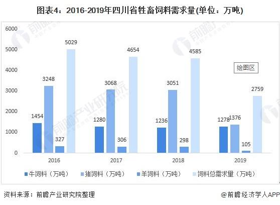 图表4:2016-2019年四川省牲畜饲料需求量(单位:万吨)