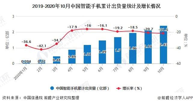 2019-2020年10月中国智能手机累计出货量统计及增长情况