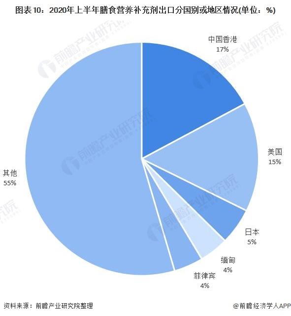 图表10:2020年上半年膳食营养补充剂出口分国别或地区情况(单位:%)