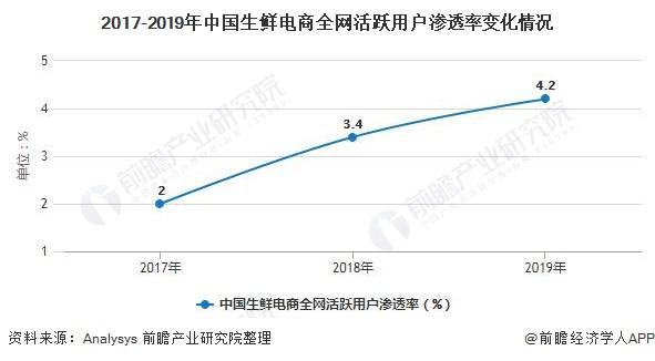 2017-2019年中国生鲜电商全网活跃用户渗透率变化情况