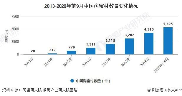 2013-2020年前9月中国淘宝村数量变化情况