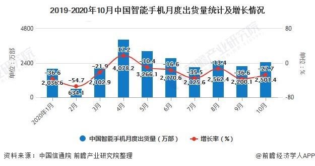 2019-2020年10月中国智能手机月度出货量统计及增长情况
