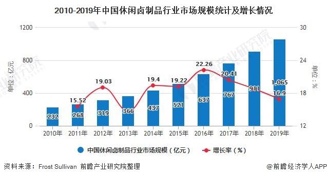 2010-2019年中国休闲卤制品行业市场规模统计及增长情况