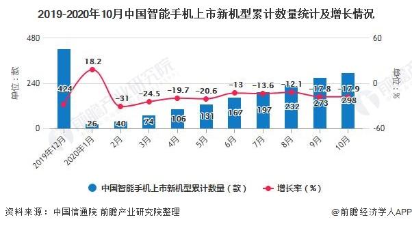 2019-2020年10月中国智能手机上市新机型累计数量统计及增长情况