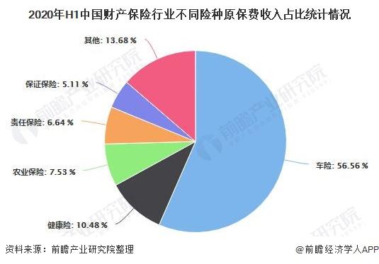 2020年H1中国财产保险行业不同险种原保费收入占比统计情况