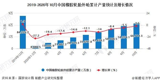 2019-2020年10月中国橡胶轮胎外眙累计产量统计及增长情况