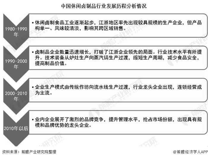 中国休闲卤制品行业发展历程分析情况