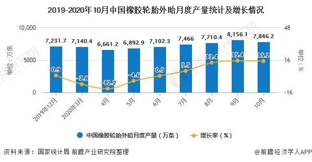 2019-2020年10月中国橡胶轮胎外眙月度产量统计及增长情况