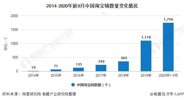 2014-2020年前9月中国淘宝镇数量变化情况