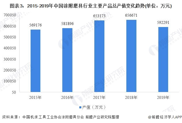 图表3:2015-2019年中国涂附磨具行业主要产品总产值变化趋势(单位:万元)