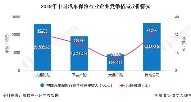 2019年中国汽车保险行业企业竞争格局分析情况