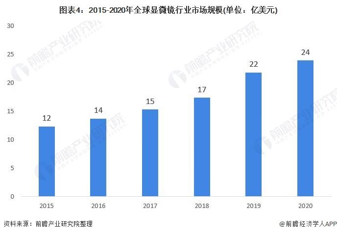 图表4:2015-2020年全球显微镜行业市场规模(单位:亿美元)