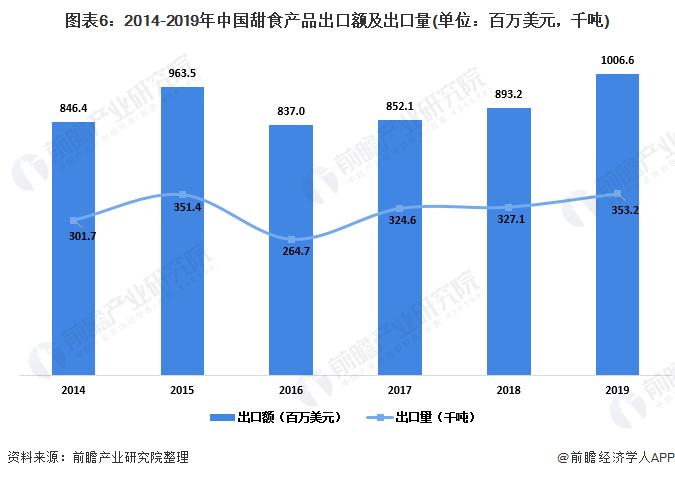 图表6:2014-2019年中国甜食产品出口额及出口量(单位:百万美元,千吨)