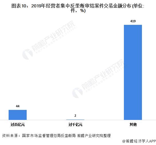 图表10:2019年经营者集中反垄断审结案件交易金额分布(单位:件,%)