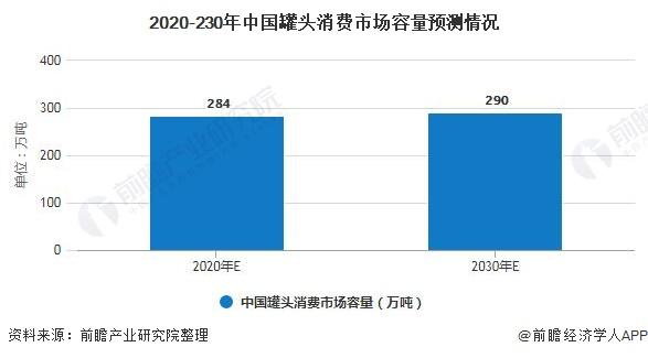 2020-230年中国罐头消费市场容量预测情况