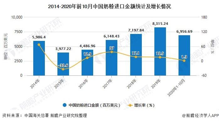 2014-2020年前10月中国奶粉进口金额统计及增长情况