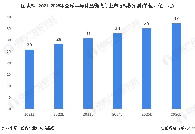 图表5:2021-2026年全球半导体显微镜行业市场规模预测(单位:亿美元)