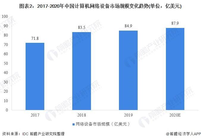 图表2:2017-2020年中国计算机网络设备市场规模变化趋势(单位:亿美元)