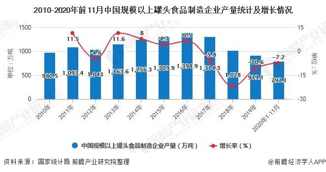 2010-2020年前11月中国规模以上罐头食品制造企业产量统计及增长情况
