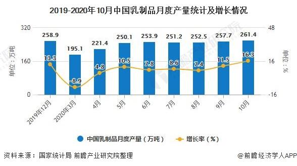 2019-2020年10月中国乳制品月度产量统计及增长情况