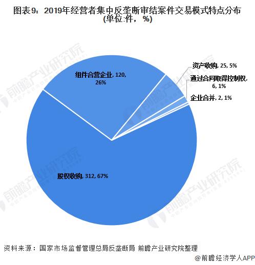图表9:2019年经营者集中反垄断审结案件交易模式特点分布(单位:件,%)