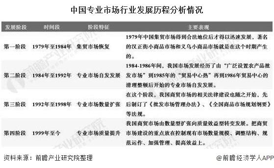 中国专业市场行业发展历程分析情况