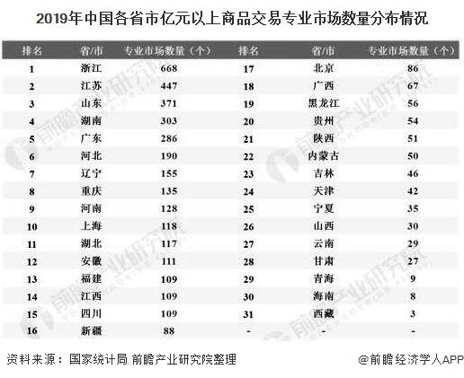 2019年中国各省市亿元以上商品交易专业市场数量分布情况