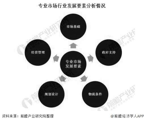 专业市场行业发展要素分析情况