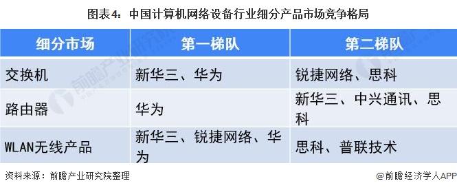 图表4:中国计算机网络设备行业细分产品市场竞争格局