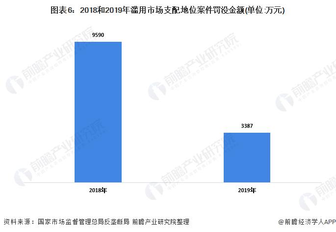 图表6:2018和2019年滥用市场支配地位案件罚没金额(单位:万元)